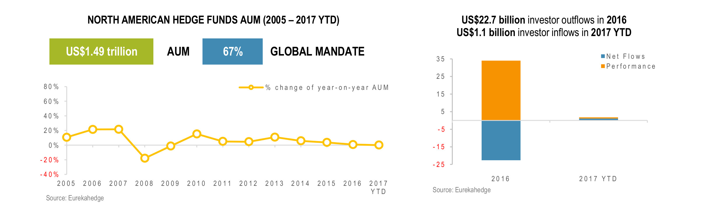 North American Hedge Fund Infographic March 2017 - AUM and Gloabl Mandate
