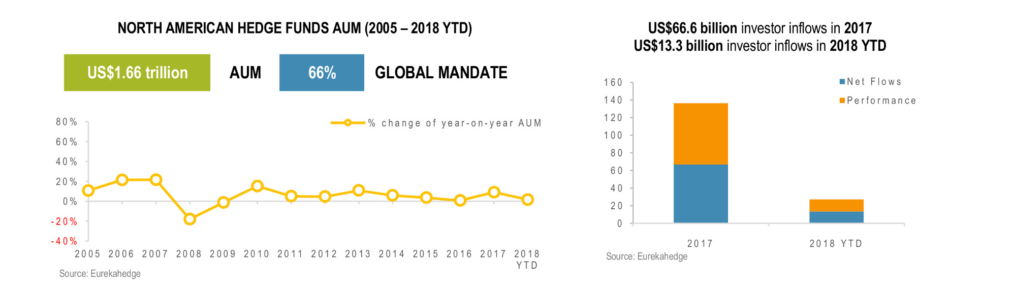 North American Hedge Funds Infographic March 2018 - AUM