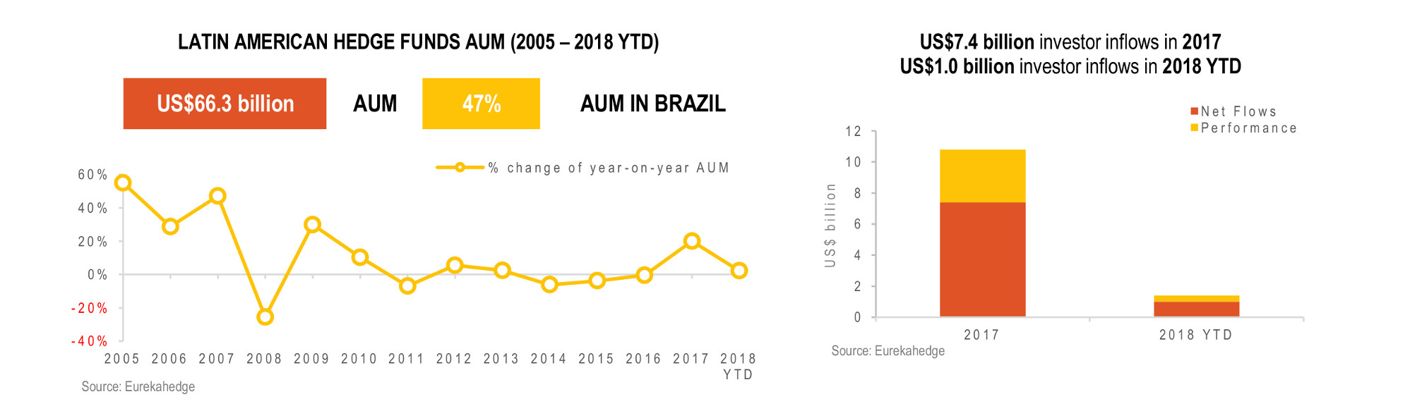 Latin American Hedge Funds Infographic May 2018 - AUM