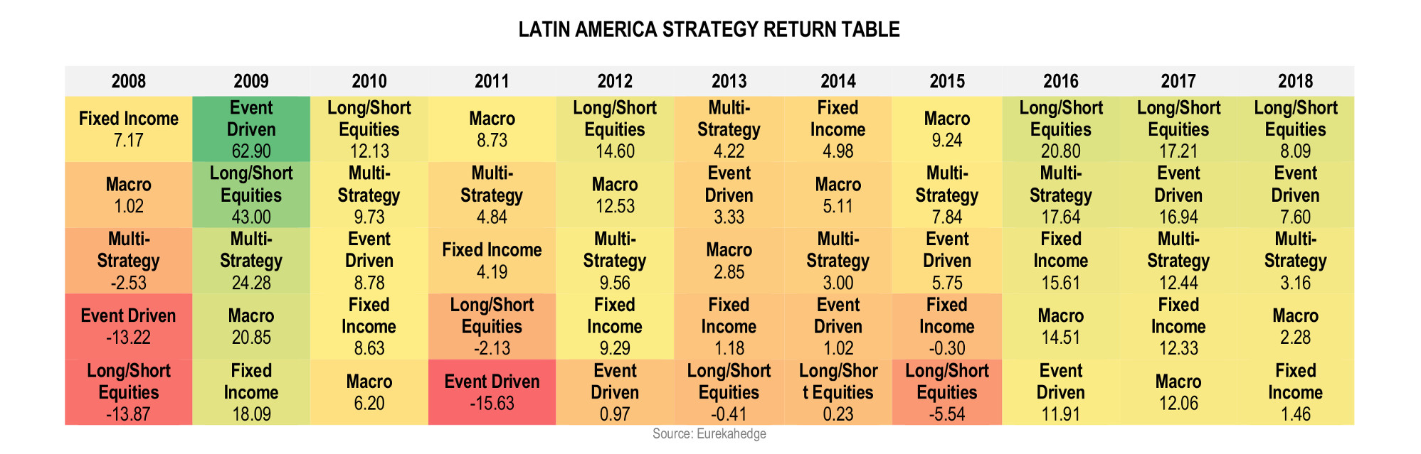Latin American Hedge Funds Infographic May 2018 - strategy return table