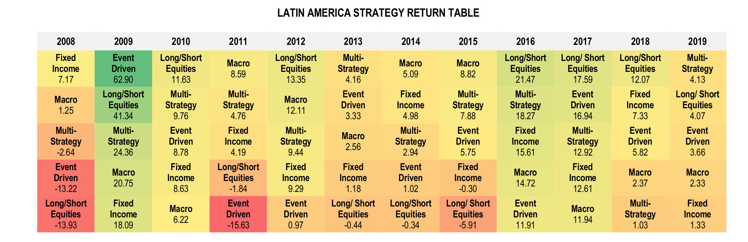 Latin American Hedge Funds Infographic May 2019 - Strategy Return Table