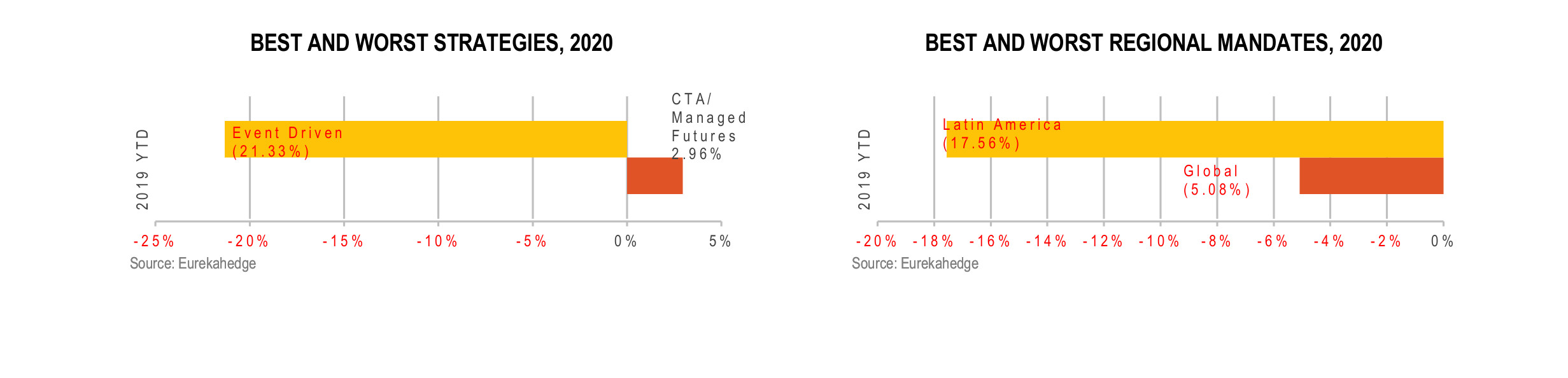 North American Hedge Funds Infographic May 2020 - best and worst strategy and regional mandate 2020
