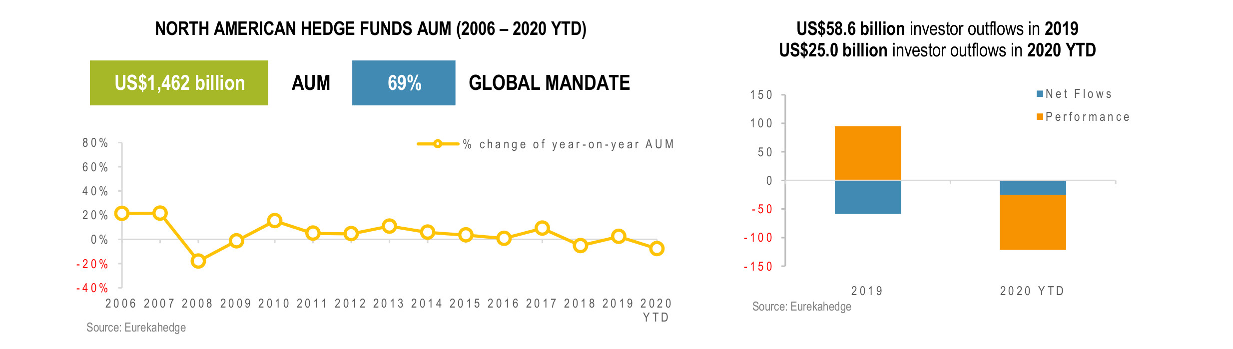 North American Hedge Funds Infographic May 2020 - AUM