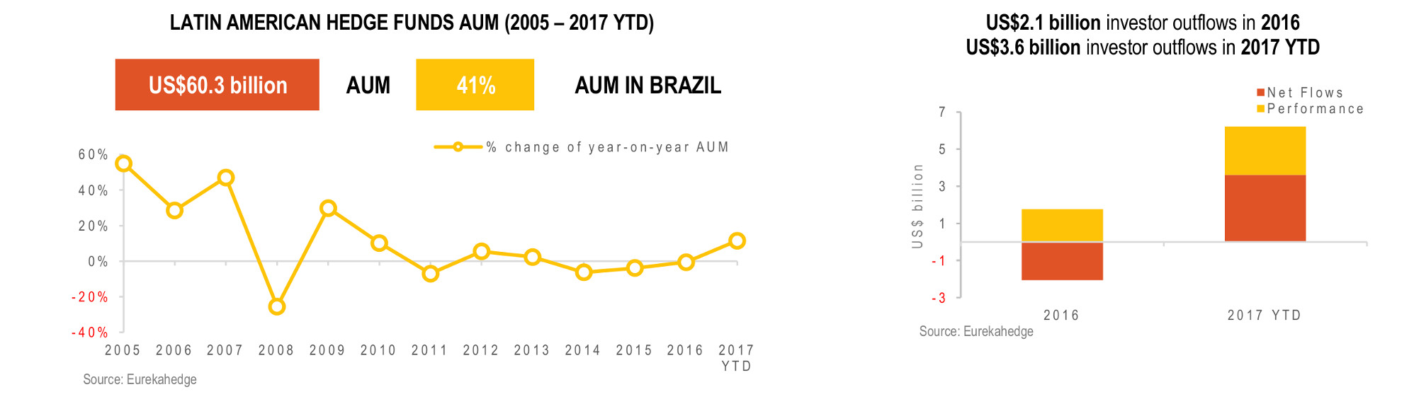 Latin American Hedge Fund Infographic November 2017- AUM