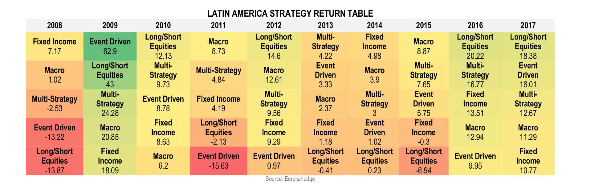 Latin American Hedge Fund Infographic November 2017 - Strategy Returns