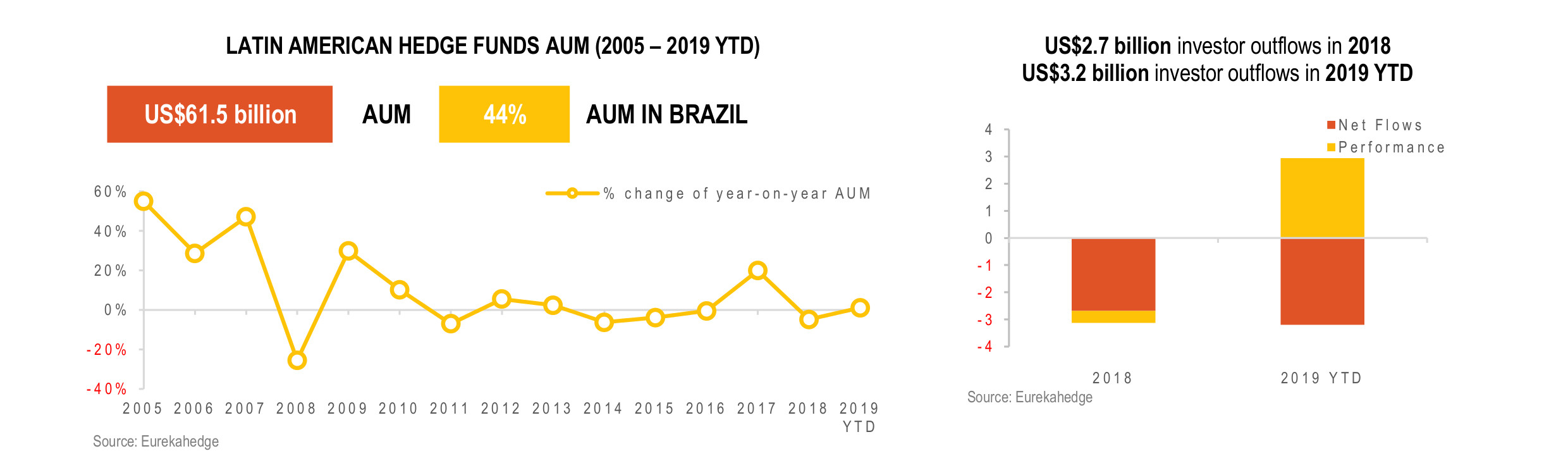 Latin American Hedge Funds Infographic November 2019 - AUM