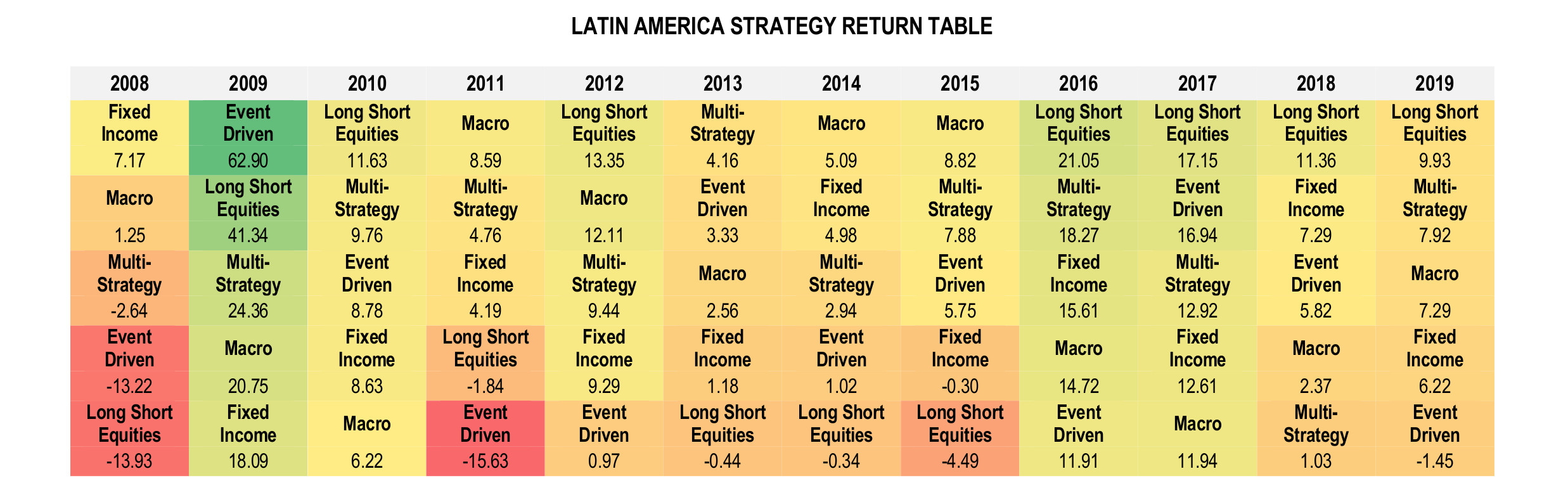 Latin American Hedge Funds Infographic November 2019 - Strategy Return Table