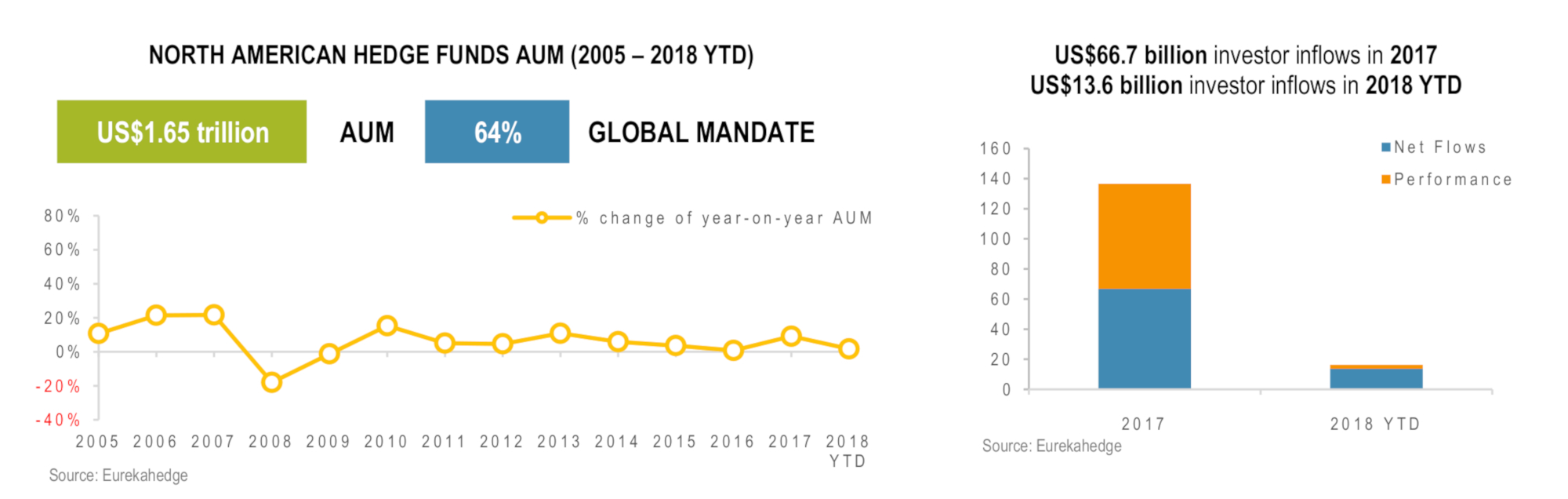 North American Hedge Funds Infographic October 2018 - AUM