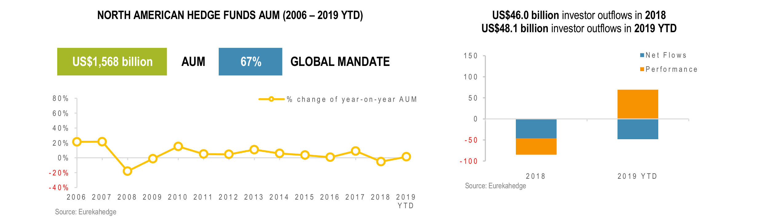 North American Hedge Funds Infographic October 2019 - AUM