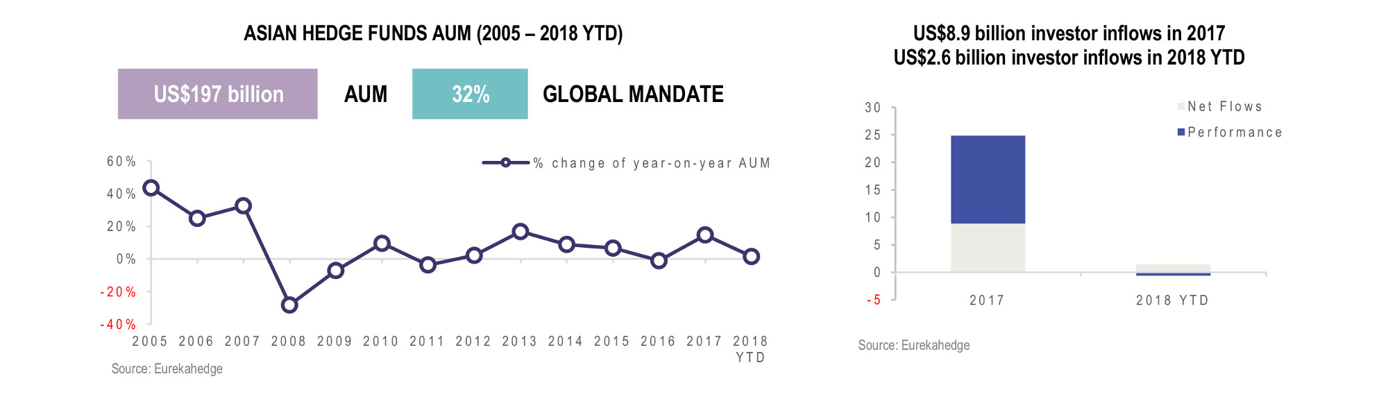 Asian Hedge Funds Infographic September 2018 - AUM