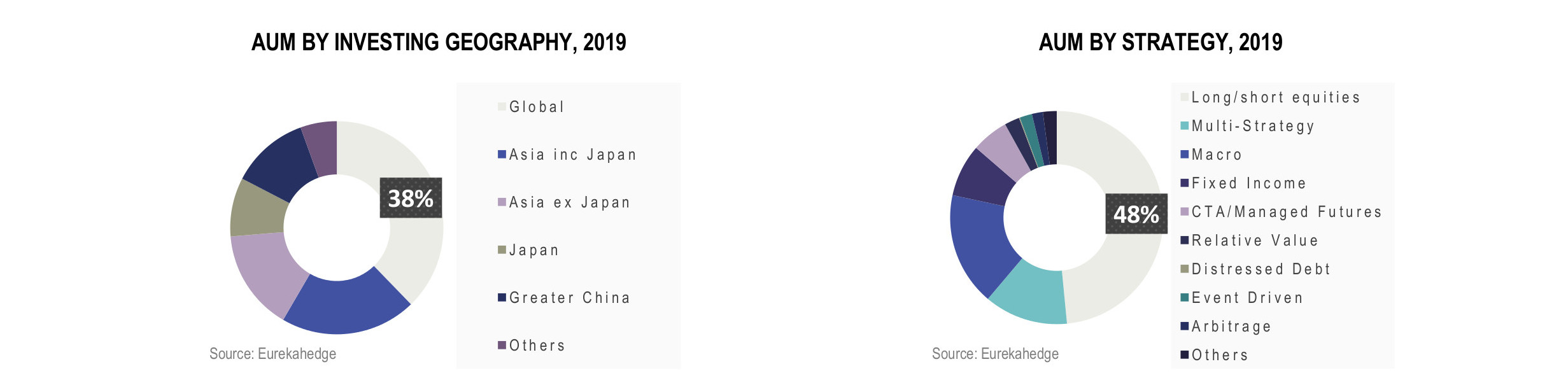 Asian Hedge Funds Infographic September 2019 - AUM by investing geography and AUM by strategy 2019