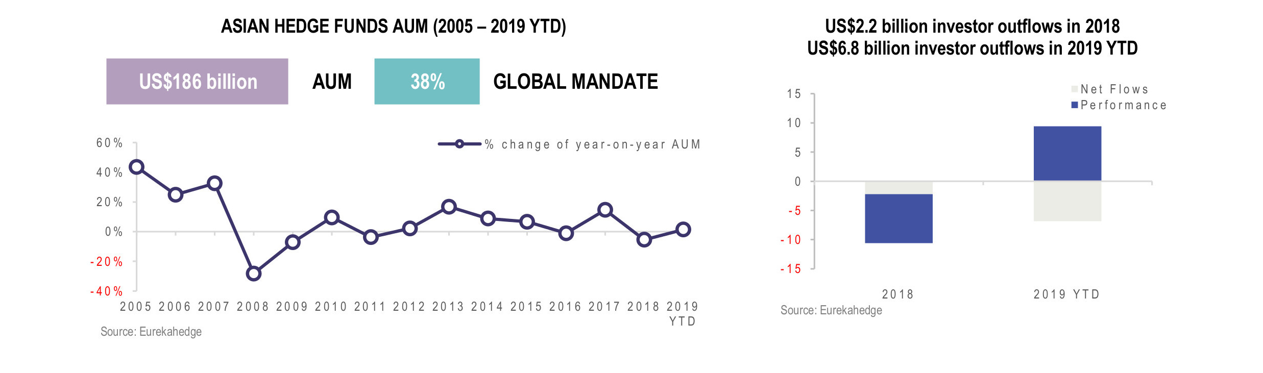 Asian Hedge Funds Infographic September 2019 - AUM