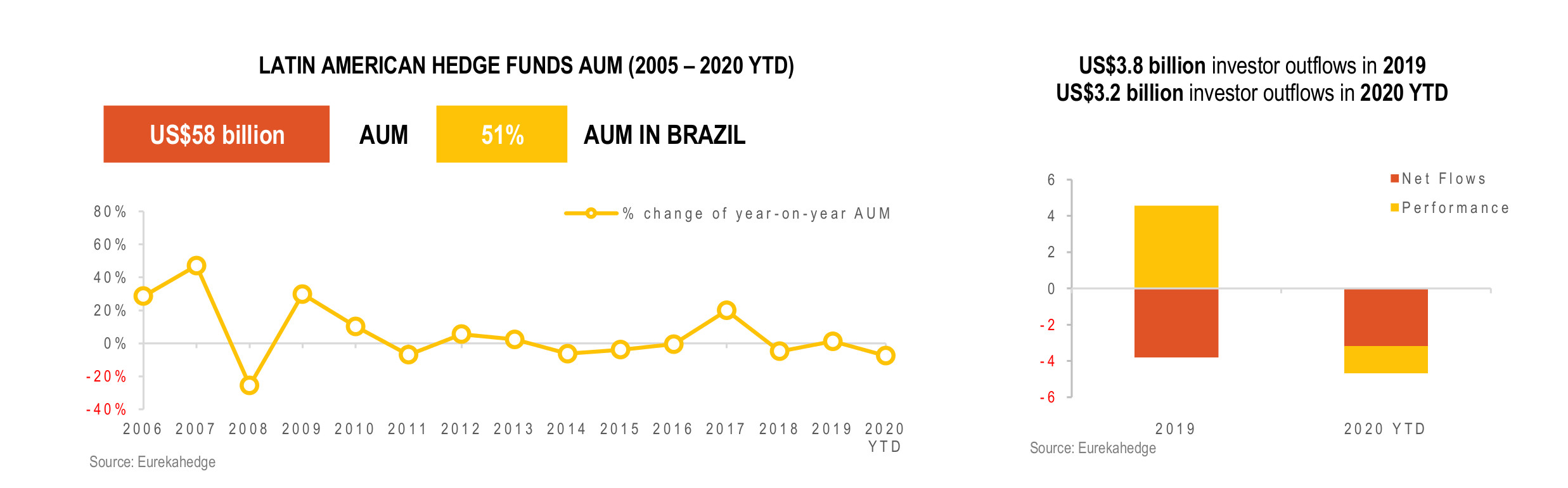 Latin American Hedge Funds Infographic September 2020 - AUM