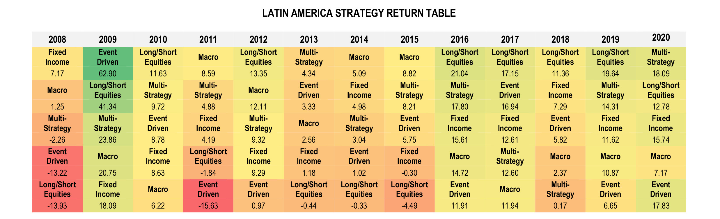 Latin American Hedge Funds Infographic September 2020 - Strategy Return Table