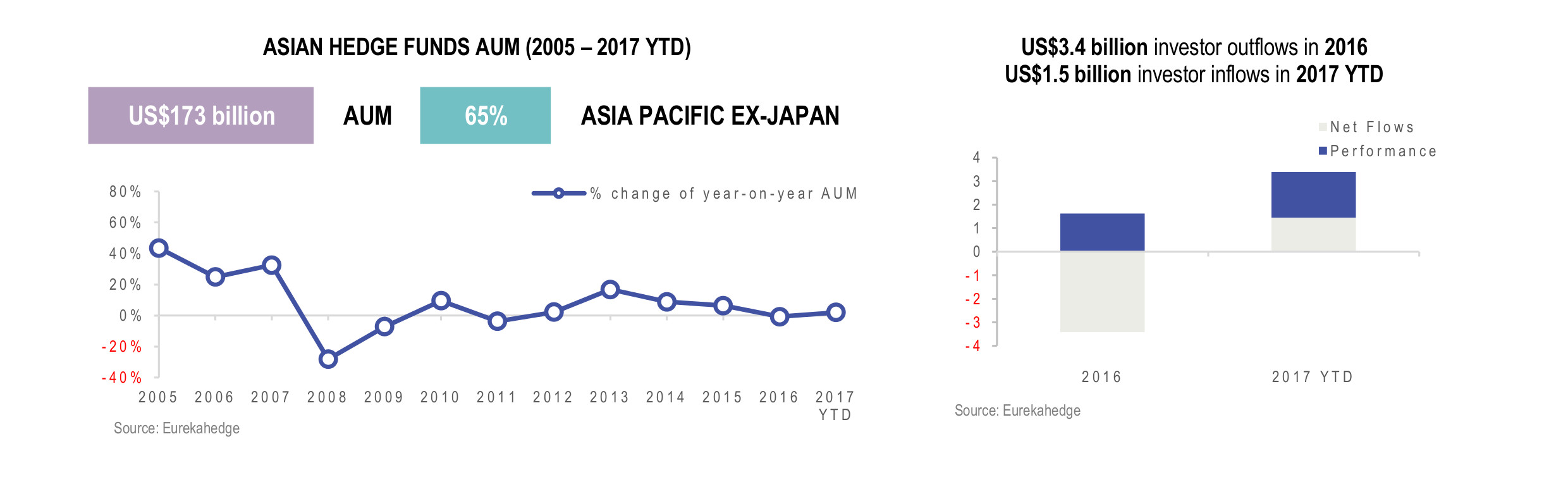 Asian Hedge Fund Infographic April 2017- AUM and Asia Pacific Ex-Japan