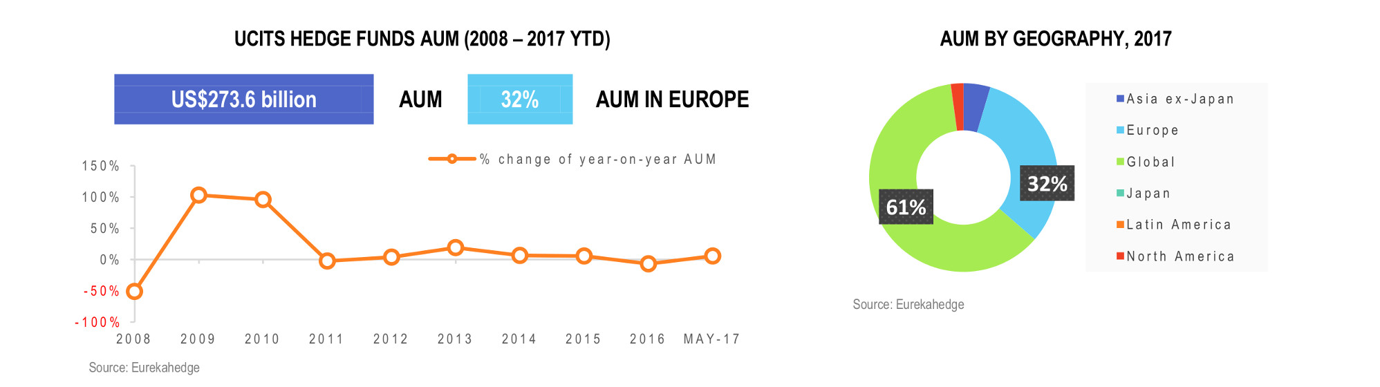 UCITS Hedge Fund Infographic July 2017 aum and geography