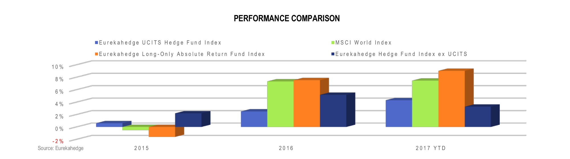 UCITS Hedge Fund Infographic July 2017 - Performance comparison