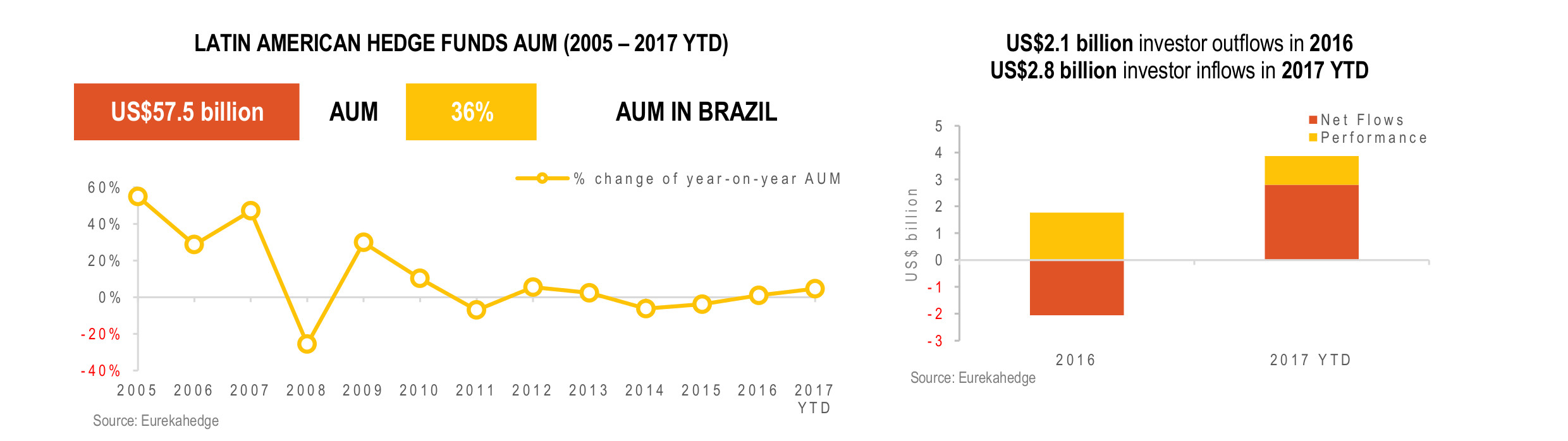 Latin American Hedge Fund Infographic June 2017- AUM