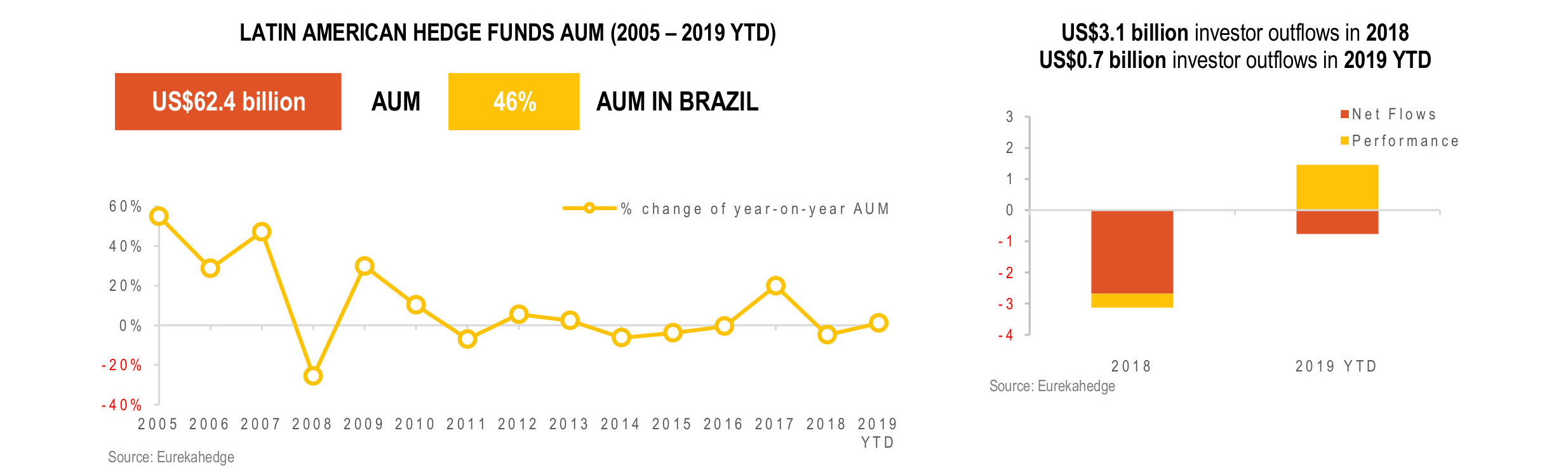 Latin American Hedge Funds Infographic May 2019 - AUM