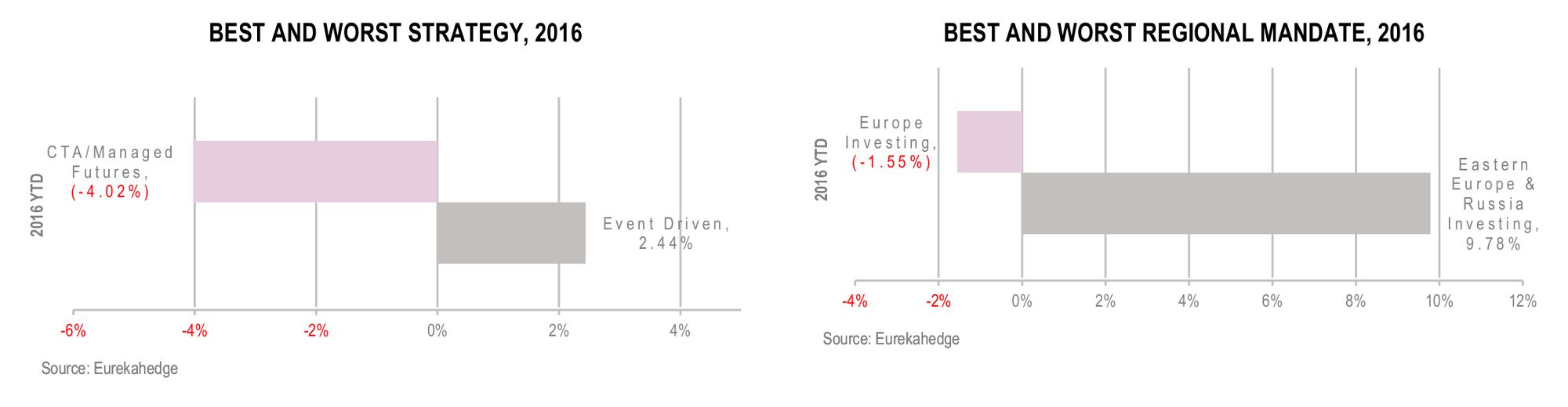 European Hedge Funds Infographic July 2016 - Best and worst strategy and regional mandate