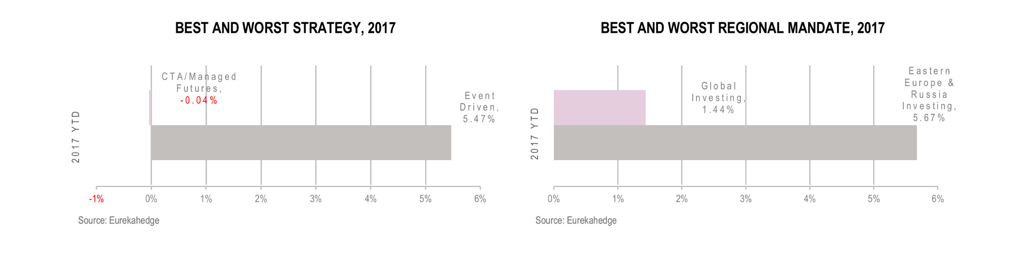 European Hedge Fund Infographic July 2017 - best worst strategy and regional mandate