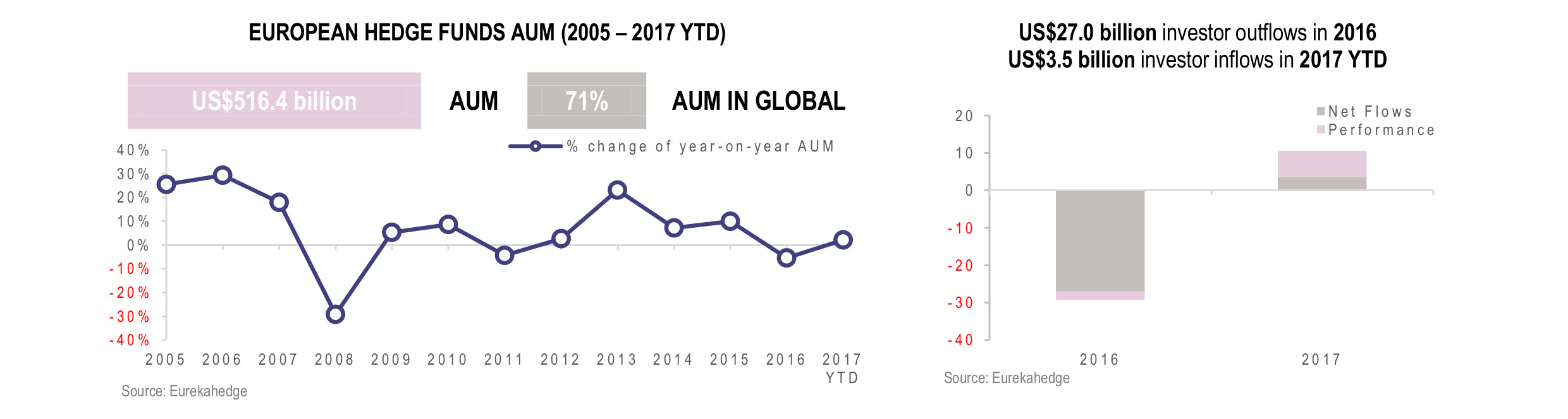 European Hedge Fund Infographic July 2017- AUM