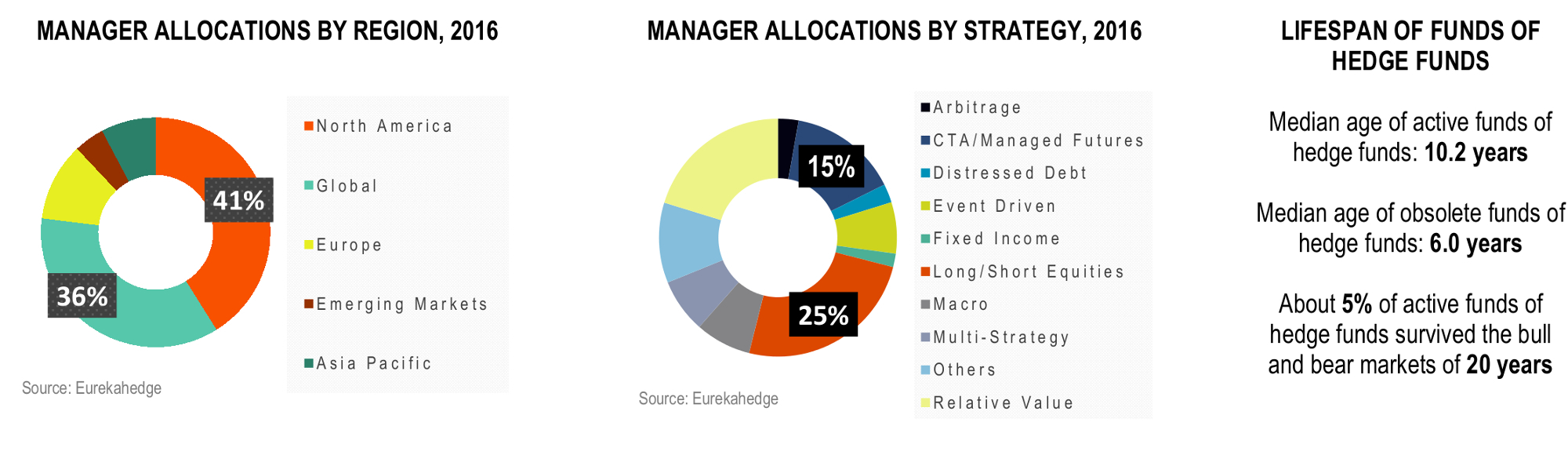 Funds of Hedge Funds Infographic May 2016 - Funds of hedge funds manager allocations by region and strategy, median lifespans