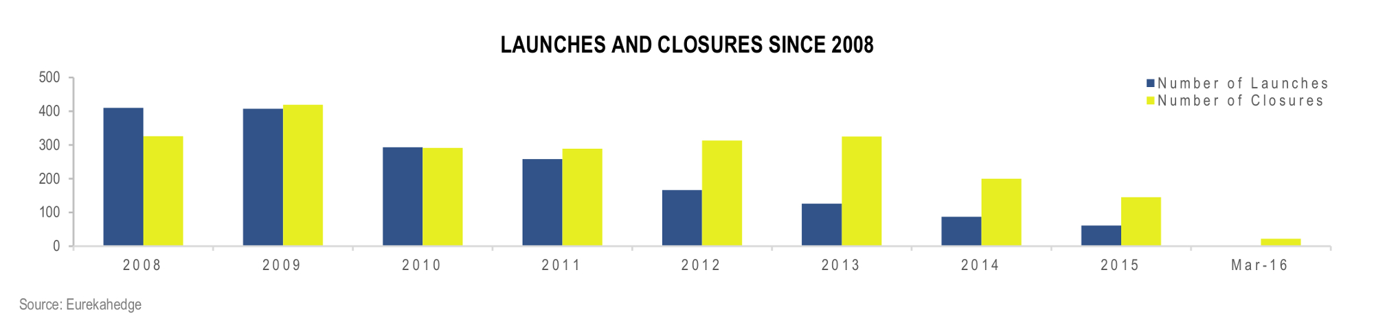 Funds of Hedge Funds Infographic May 2016 - Fund launches and closures since 2008