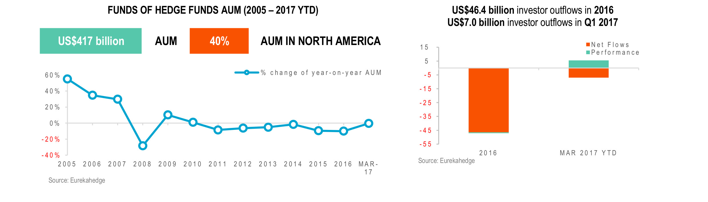 Global Funds of Hedge Fund Infographic May 2017- AUM
