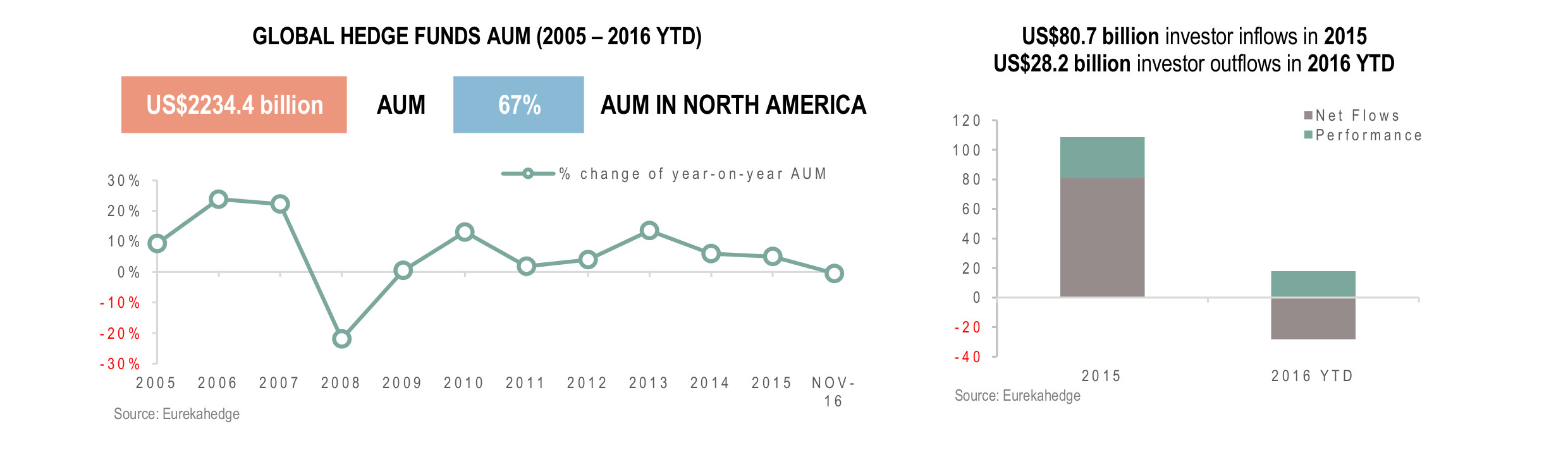 Global Hedge Funds Infographic January 2017 - Total regional AUM and investor flows