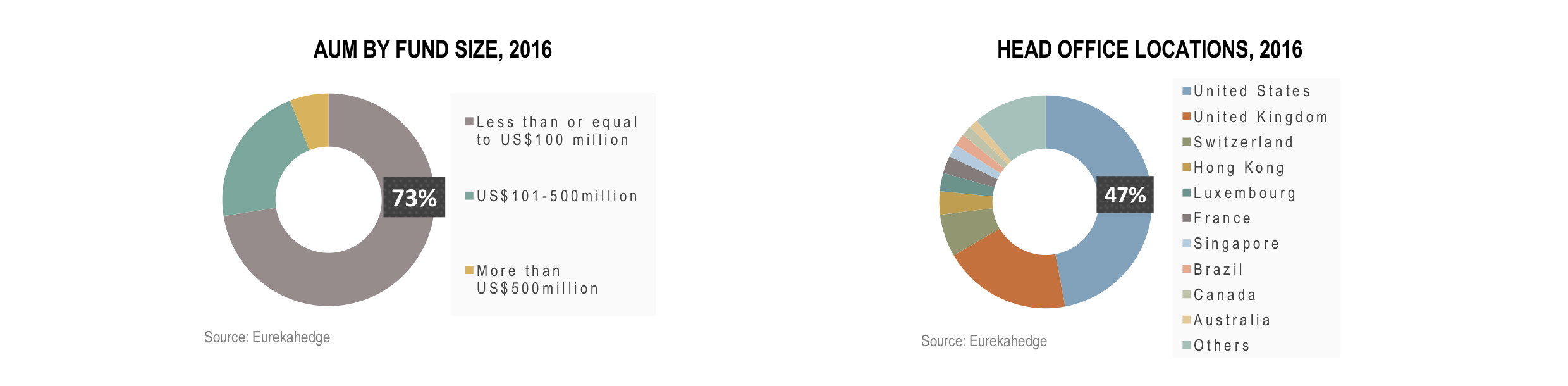 Global Hedge Funds Infographic January 2017 - AUM by fund size and head office locations