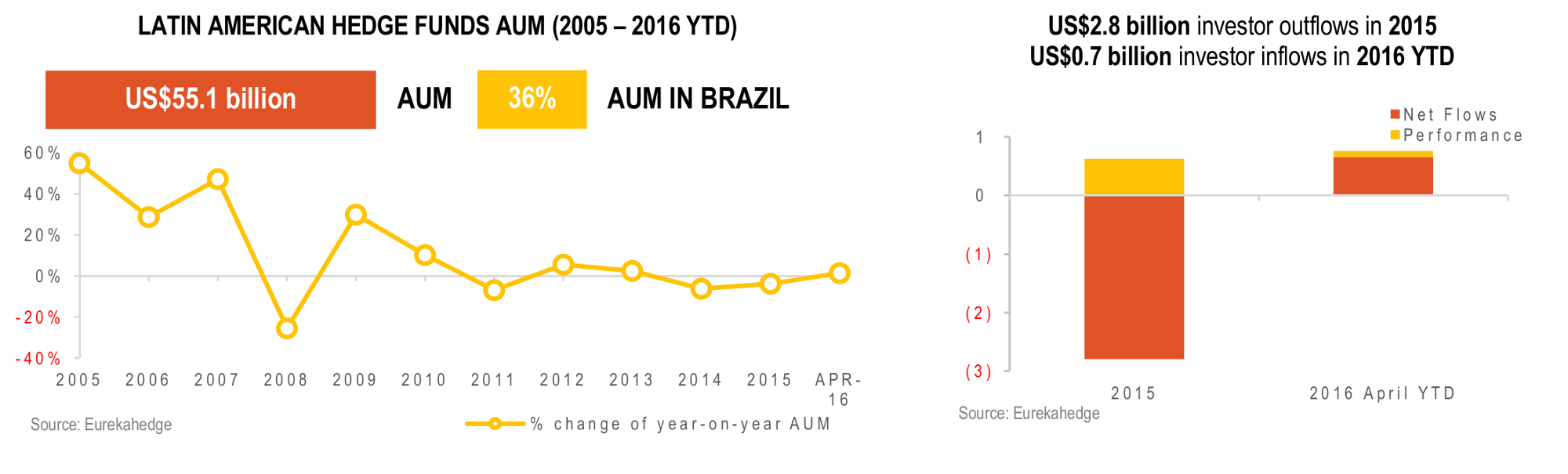 Latin American Hedge Funds Infographic June 2016 - Total regional AUM and number of funds