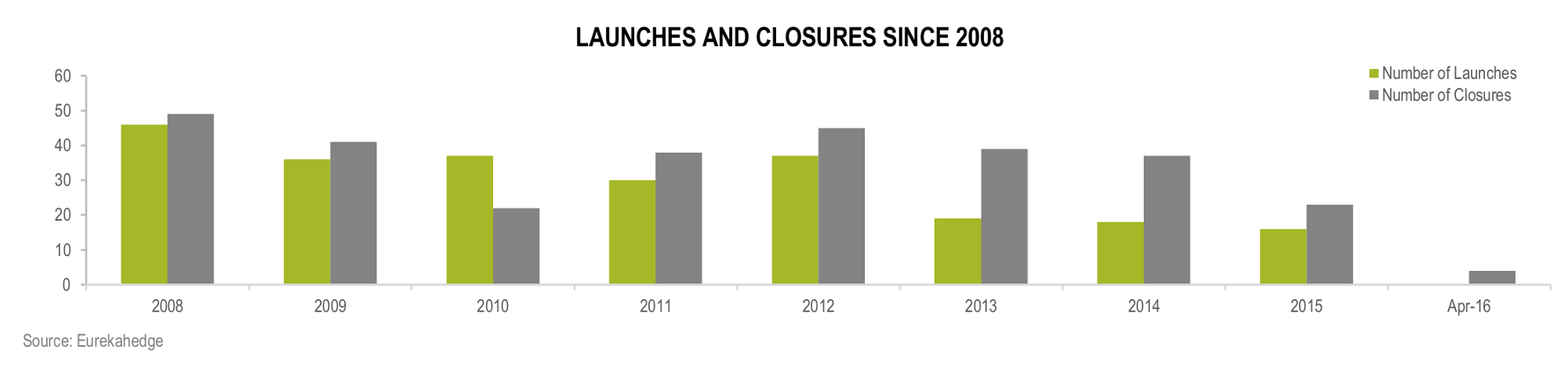 Latin American Hedge Funds Infographic June 2016 - Fund launches and closures since 2008
