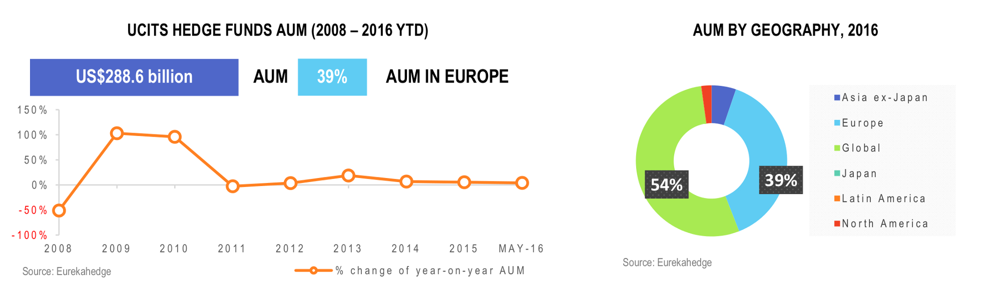 UCITS Hedge Funds Infographic July 2016 - Total regional AUM and number of funds