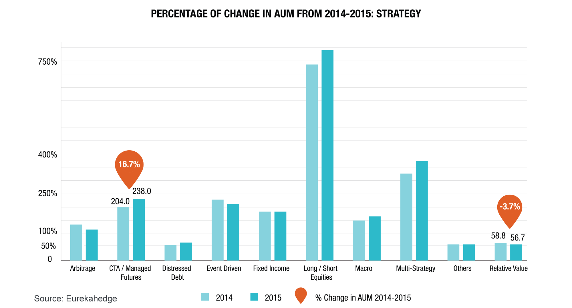 Hedge Funds 2015 Overview Infographic - Change in AUM by hedge fund strategy 2014 to 2015