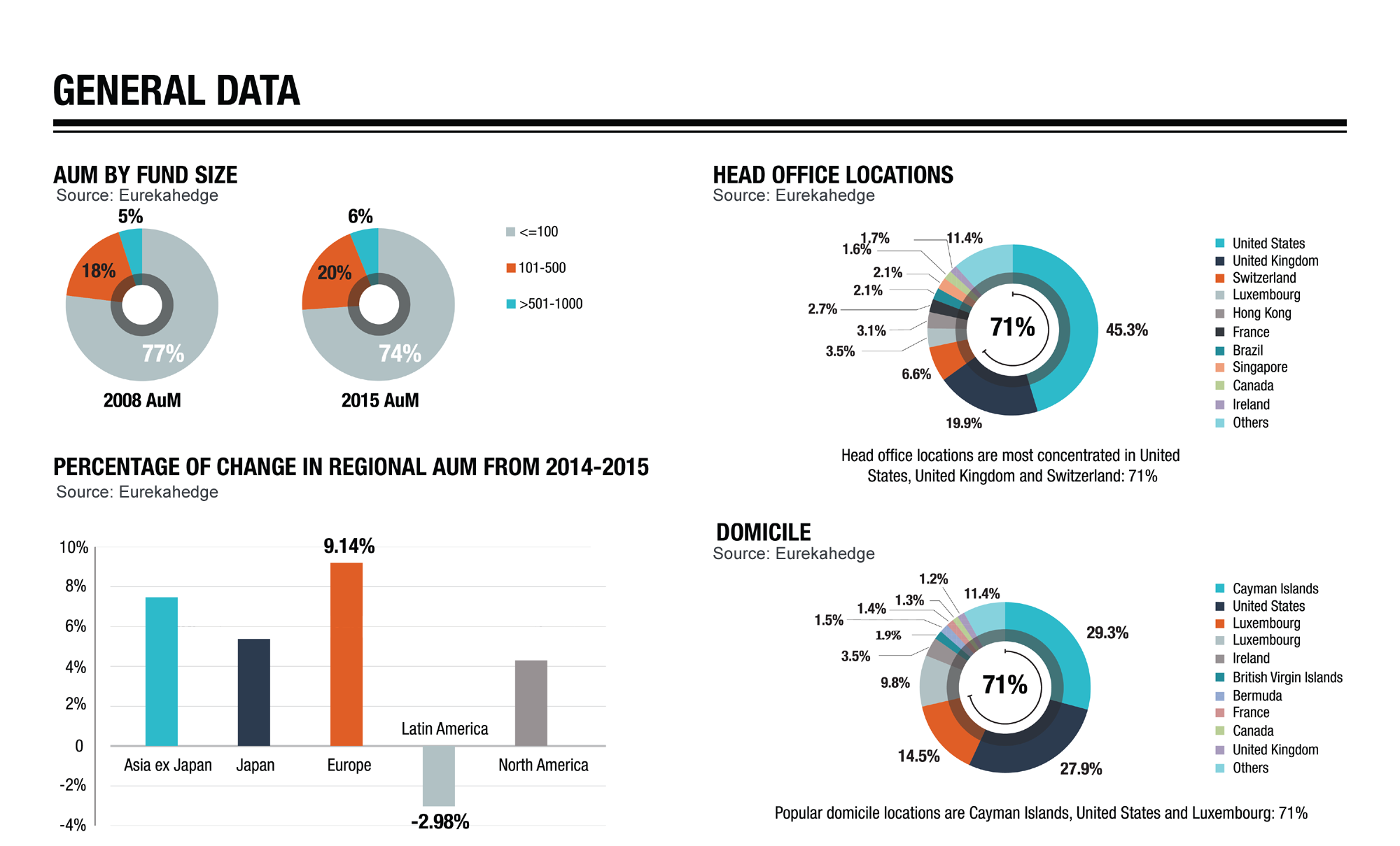 Hedge Funds 2015 Overview Infographic - Hedge fund AUM, head office location, domiciles and fees
