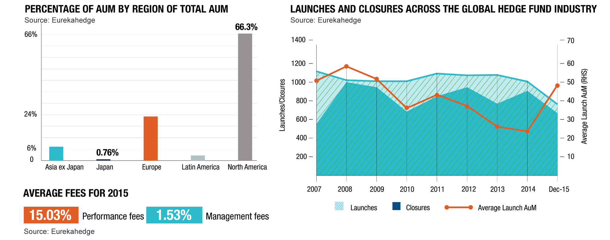 Hedge Funds 2015 Overview Infographic - Hedge fund AUM, launches and closures across the global hedge fund industry
