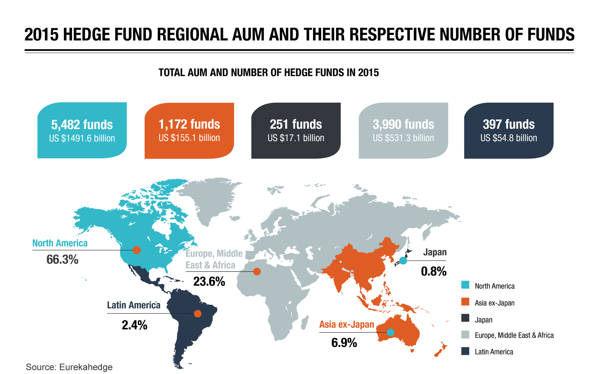 Hedge Funds 2015 Overview Infographic - Total regional AUM and number of funds