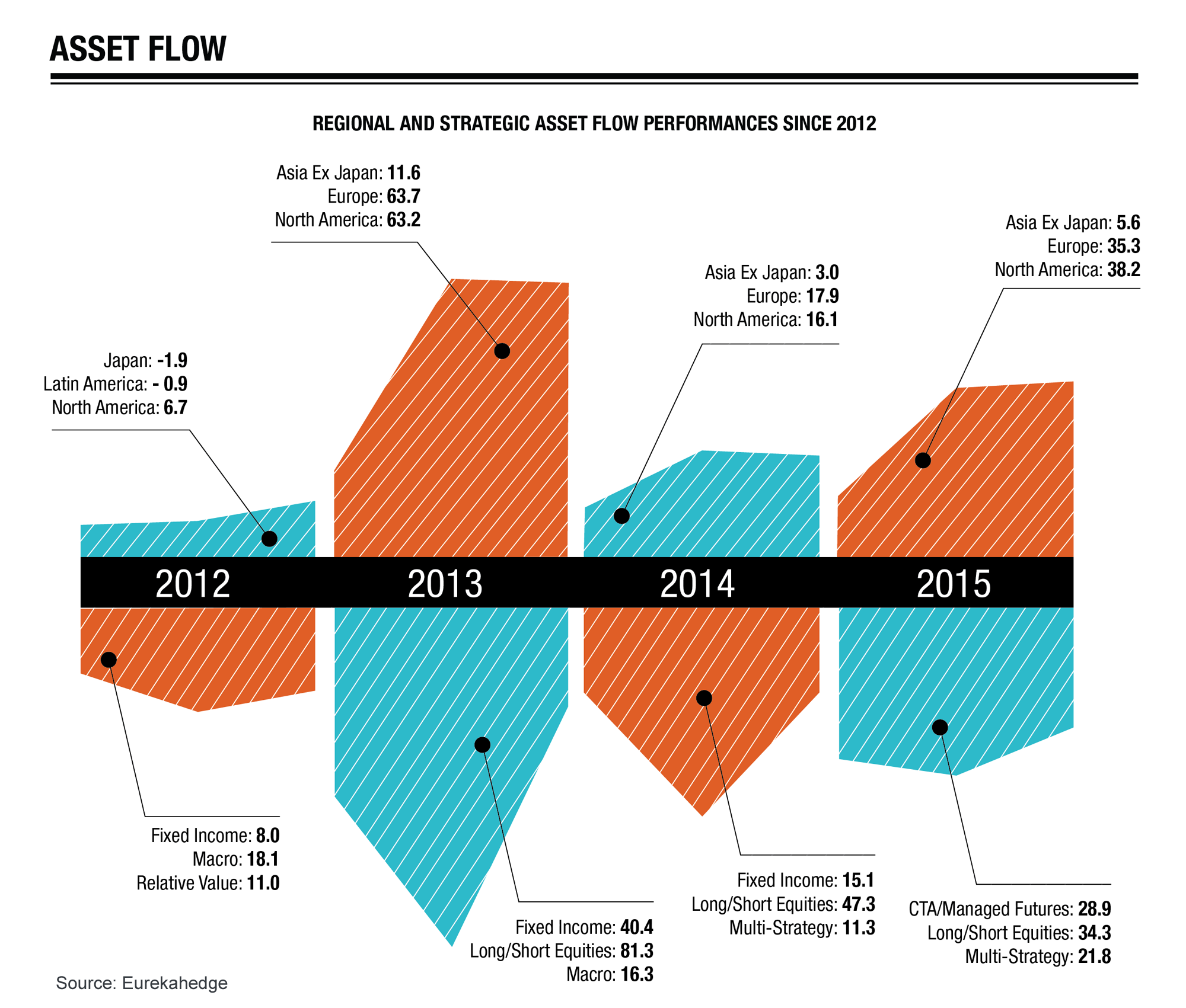 Hedge Funds 2015 Overview Infographic - Regional and strategic asset flow performance 2012 to 2015